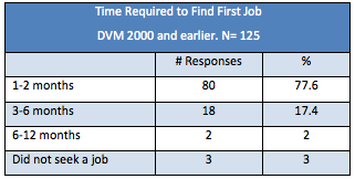 Ross Vet 2012 Alumni Survey - Time required to find first job charth