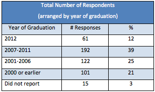 Ross Vet 2012 Alumni Survey - General Demographics by year of graduation and number of responses