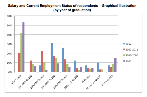 Ross Vet 2012 Alumni Survey - Salary and current employment status by year of graduation graph