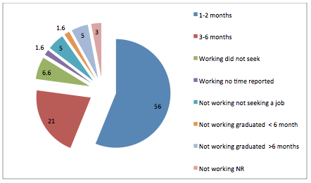 Ross Vet 2012 Alumni Survey - Time required to find first job graph