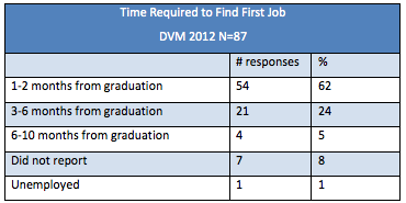 Ross Vet 2013 Alumni Survey - Time to Find First Job chart