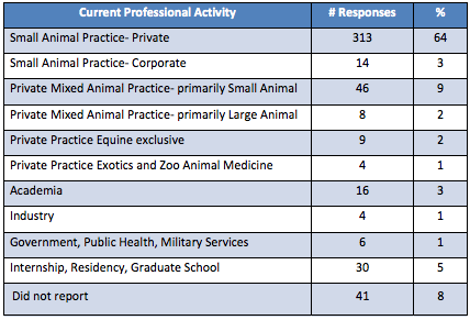 Ross Vet 2012 Alumni Survey - Current professional activity and number of responses