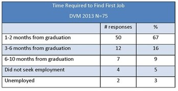 Ross Vet 2014 Alumni Survey - Tire required to find first job chart