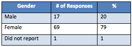 Ross Vet 2013 Alumni Survey - General demographics by gender and number of responses