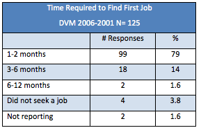 Ross Vet 2012 Alumni Survey - Time required to find first job chart
