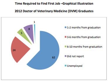 Ross Vet 2013 Alumni Survey - Time to Find First Job graph