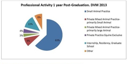 ross vet 2014 alumni survey professional activity 1 year post graduation