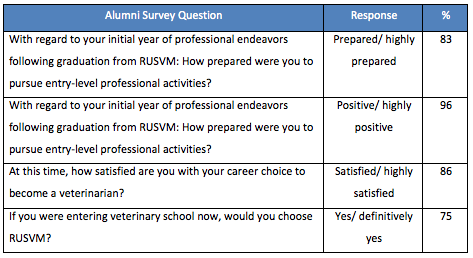 ross vet 2012 alumni survey graduate satisfaction