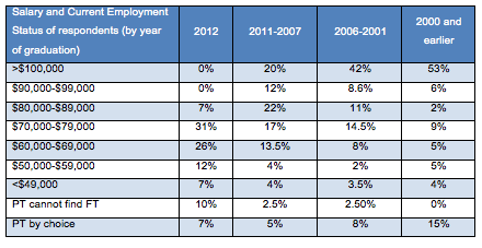 Ross Vet 2012 Alumni Survey - Salary and current employment status by year of graduation chart