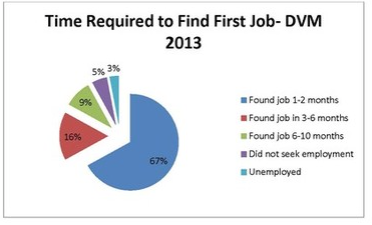 Ross Vet 2014 Alumni Survey - Time required to find first job graph